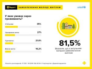 Три чверті української молоді бажають брати участь у житлових програмах - опитування U-REPORT